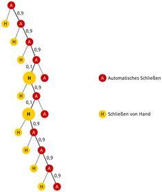 Grafik 4 zur Lösung der Teilaufgabe 4a - Stochastik II - Mathematik Abitur Bayern 2012