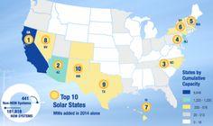 http://www.chirinjeevkathuria.org/2015/05/top-ten-states-for-solar-energy-capacity.html
