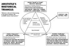 rhetorical triangle - Google Search