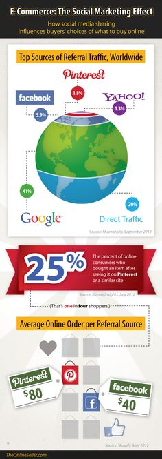 O efeito das mídias sociais no comércio eletrônico