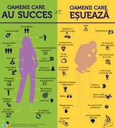 Sucees vs Insucces