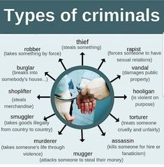 Some extra vocabulary related to criminals 🤓🇬🇧⠀ ⠀ Reposting Learn English Grammar, English Writing Skills, Learn English Words, English Idioms, English Phrases, English Language Learning, English Lessons, Teaching English, English Vinglish