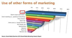 Different forms of marketing to consider.