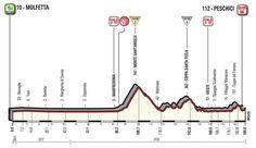 8ª etapa - 13 de mayo: Molfetta - Peschici / 189 Km. Line Chart, Mayo