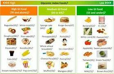Glycemic index