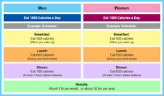 Calorie Chart for Men and Women - Health Tips In Pics