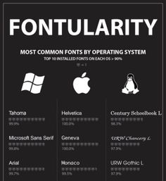 Most Common Fonts By Operating System A pretty long list showing most popular fonts by operating system which is a good reference for setting fallback fonts for your website or projects.