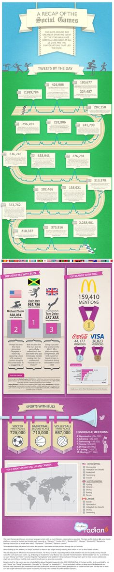 The Social Media Winners of the Olympics [INFOGRAPHIC]