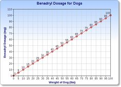 tramadol for dogs dosing infant benadryl