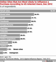Online Sites that Are Most Likely to Influence a Purchase According to US Internet Users #ecommerce