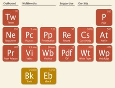 Here are all the elements…just mix them together right, and you get online content. The Periodic Table of Content Strategy, discovered on LinkedIn group for content management, by Sarah Atkinson. Inbound Marketing, Content Marketing, Internet Marketing, Online Marketing, Social Media Marketing, Digital Marketing, Marketing Ideas, Le Social, Web 2.0