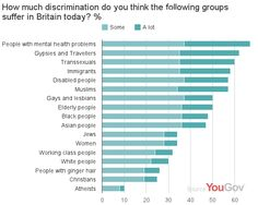 MENTALLY ILL 'MOST DISCRIMINATED AGAINST GROUP IN BRITAIN'