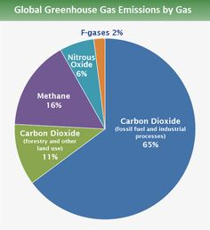 Global GHG emissions by gas: is from carbon dioxide fossil fuel use and industrial processes. is from carbon dioxide deforestation, decay of biomass, etc. is from methane. is from nitrous oxide and is from fluorinated gases. Air Pollution Facts, Green Marketing, World Environment Day, Recent Discoveries, Energy Use, Greenhouse Gases, Science Fair, Global Warming, Climate Change