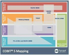 COBIT 5 Mapping
