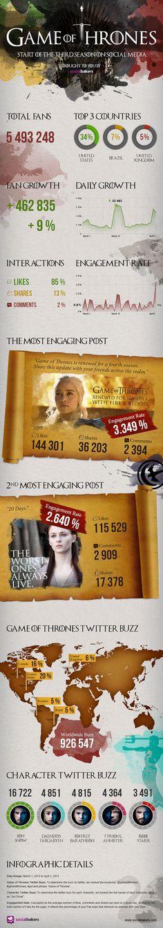 Obsessão por Game of Thrones toma conta das redes sociais; veja infográfico.