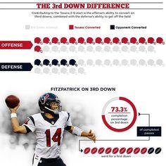 """The #Texans are 16/29 on third down conversions so far this season."""