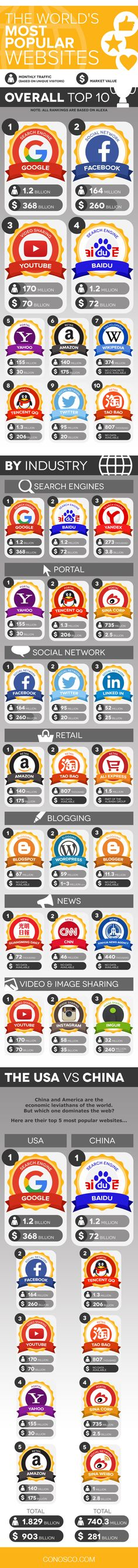 The World's Most Popular Websites #Infographic #Website #SocialMedia