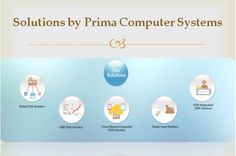 Prima Computer Systems (PCS) is a complete end-to-end integrated cloud based #POS #solution For Your Business. Enhance your business operations and processes to cater to future growth and to gain maximum return on your investment.