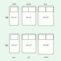 Have you ever wanted to make a quilt to put on a bed? Have you ever wondered what size a bed actually is? Well, this article guides you though the different bed sizes in the UK and US, and makes some suggestions about possible quilt sizes. Single Size Bed, King Single Bed, Double Bed Size, Double Bed Sheets, Single Beds, Bed Sizes Uk, Bed Quilt Sizes, Full Bed Mattress, King Size Mattress