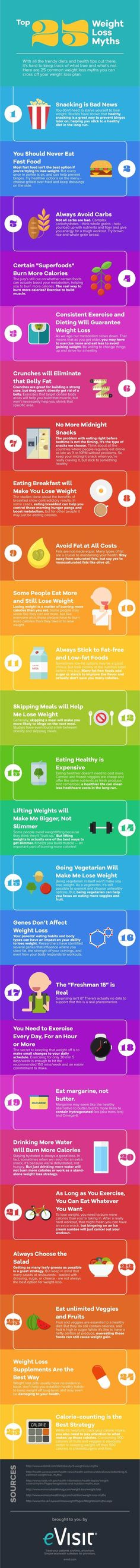 Weight loss myths are common and make it difficult to know which ones are true and which ones are false. Here Well Being Secrets have explored 25 weight loss myths that can be squashed. Weight Loss Eating Plan, Fast Weight Loss Tips, Weight Loss Program, Healthy Weight Loss, How To Lose Weight Fast, Lose Fat, Instant Weight Loss, Medical Weight Loss, Help Losing Weight