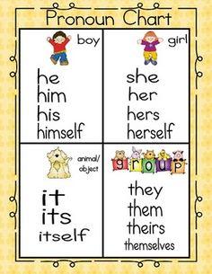 PRONOUN CHART & PRINTABLE ACTIVITY - TeachersPayTeachers.com