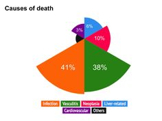 Main causes of death in patients with hepatitis C virus infection