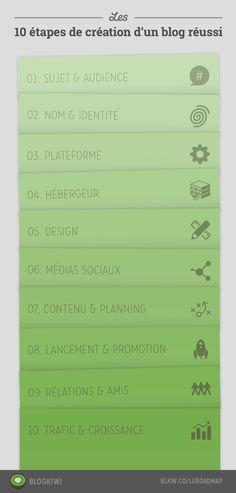 Un roadmap des 10 étapes de création d'un blog réussi