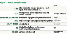 The Houston CRE Market in Hurricane Harvey's Aftermath Category 4, Numbers, Marketing, Nature, Naturaleza, Natural, Scenery