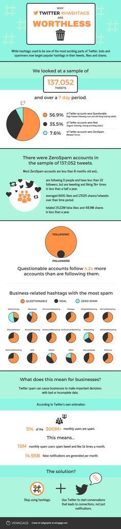 Parece que los hashtags en Twitter tampoco funcionan  Puñetero spam... hashtag_spam
