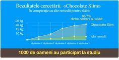 """Rezultatele cercetării """"Chocolate Slim"""" În comparație cu alte remedii pentru slăbit: 98,7% dintre oameni au slăbit Alte remedii săptămâna 1 săptămâna 2 săptămâna 3 săptămâna 4 săptămâna 5 1000 de oameni au participat la studiu"""