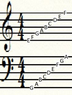 How to Read Sheet Music: Notes | HubPages  f-nøkkel
