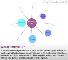 Las 4P del Marketing Mix http://www.limagemarketing.es/marketing/que-es-marketing-mix/ L'image Marketing   Agencia de Publicidad y Comunicación en Sevilla