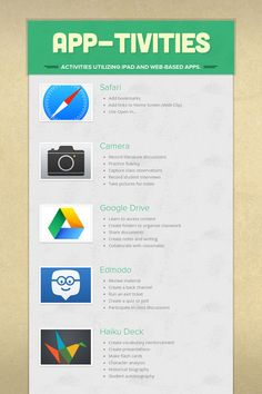 App-tivities Utilizing iPad and Web-Based Apps