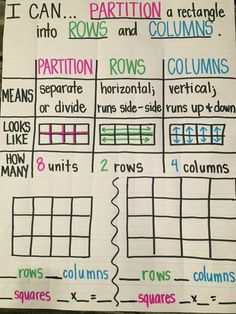 How To Produce Elementary School Much More Enjoyment Partition Rectangle Into Rows And Columns Math Charts, Math Anchor Charts, Teaching Geometry, Teaching Math, Teaching Ideas, Teaching Posters, Math Lesson Plans, Math Lessons, Second Grade Math