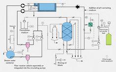 klor dricksvatten Water Filtration System, Floor Plans, Diagram, Image, Awesome