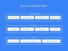 Design Systems Sprint 1: The Interface Inventory – Marcin Treder – Medium