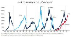 Some say it's a bubble... some others say it's a rocket... but It is simply the future of commerce...