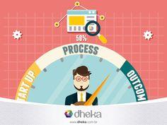 Entre dar a partida e chegar nos resultados desejados, a sua empresa precisa organizar os processos de negócio! A dheka possui uma equipe de profissionais especializados em processos para apoiar esta busca por resultados positivos!