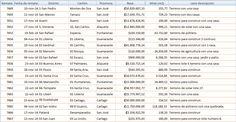 Remates Seleccionados: Remates publicados hoy 06-10-2014