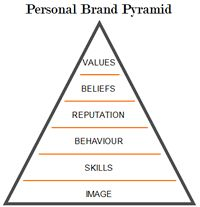 Spark's personal brand pyramid - what are your key values and beliefs? Which elements of your personality are most important to you?