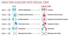 Hoe CRM evolueert naar socialCRM