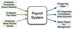 Find the best Payroll system Software solutions for your business. Free reviews, demos and pricing of top employee payroll software programs. www.endeavourafrica.com/products/hr-solution/pay-master/