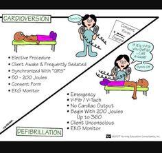 Nursing School: Medical Surgical Nursing Mnemonics -- favorite one yet! Medical Surgical Nursing, Cardiac Nursing, Nursing Diagnosis, Med Surg Nursing, Make It Easy, Nursing Information, Nursing Assessment, Nursing Procedures, Critical Care Nursing
