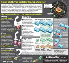 Infographic: The standard model of particle physics