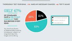 Online Marketing News: Email Workflow, Google Cracks Down, Influencer Marketing…