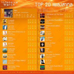 เพลง สากล chart