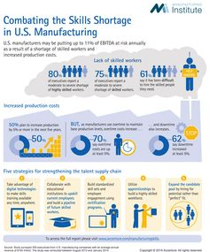 Combating the Skills Shortage in U.S. Manufacturing—Infographic