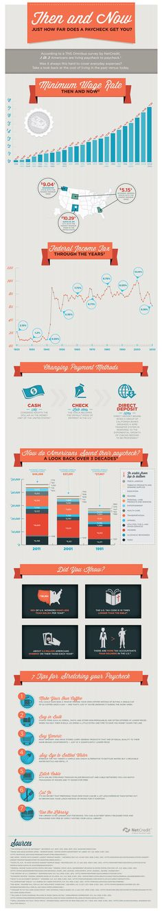 Infographic-then-and-now: how far does a paycheck get you?
