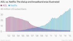 """The entire internet in one simple chart. Nothing says """"dialup"""" more than AOL, and few services have benefited more from the growth of broadband than Netflix. (The paths cross in early 2008, just as Netflix's streaming video service was starting to take off.)"""