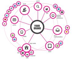 The brand ecosystem
